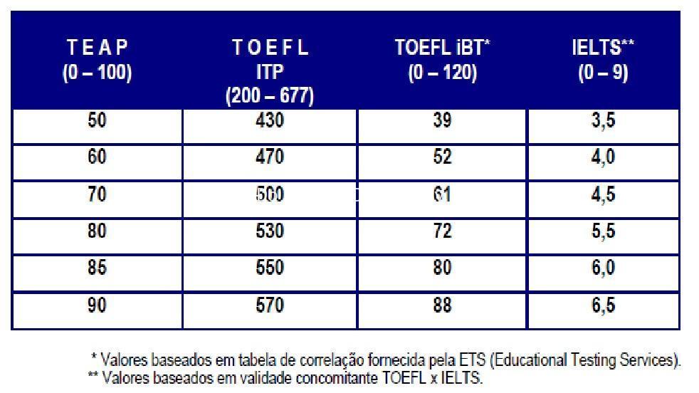 Đổi điểm giữa IETLS và TOEFL
