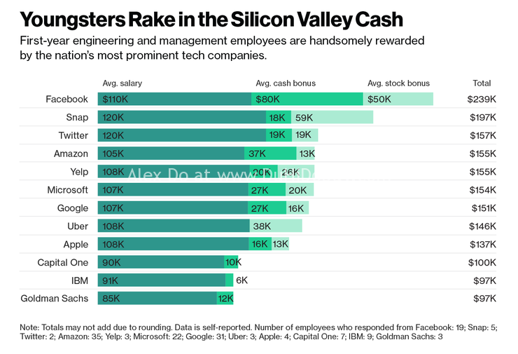 Lương Software Engineer ở Thung Lũng Silicon