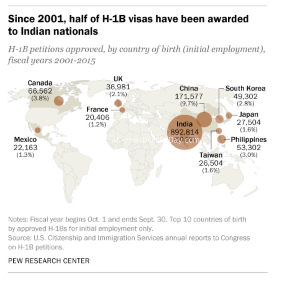 H1b demographics